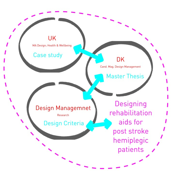 Designing rehabilitation aids for post stroke hemiplegic patients
