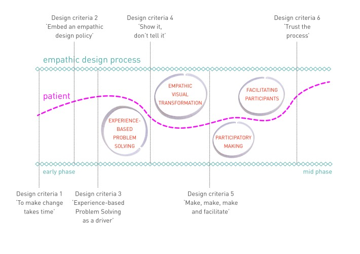 How to practice design with an empathic approach.
